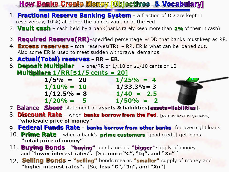 How Banks Create Money [Objectives & Vocabulary]
